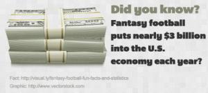 Fantasy-football-puts-nearly-$3-billion-