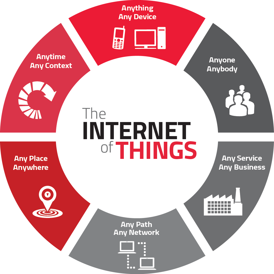 Internet Of Things: Benefits and Security Risks For Small Businesses