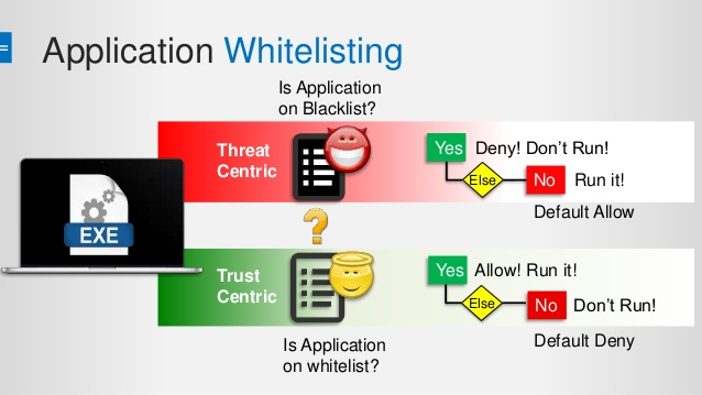 Everything One Should Know About Application White Listing