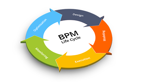 Software BPM: Its Benefits and Secrets Of Easy Implementation